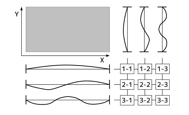 平板の振動モード形と計測点の関係