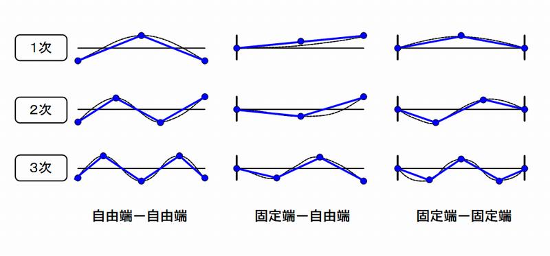 振動モード形と計測点
