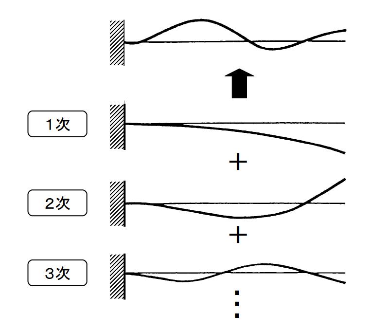 振動モードのイメージ
