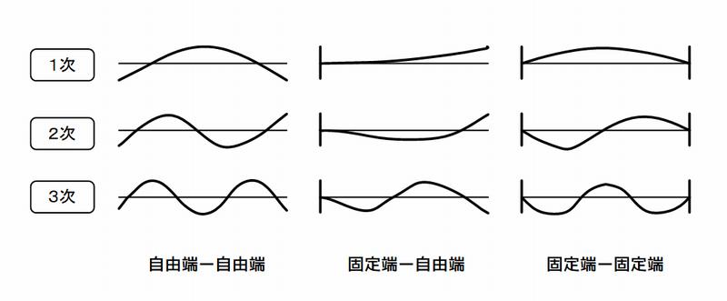 各種支持方法と振動モード形