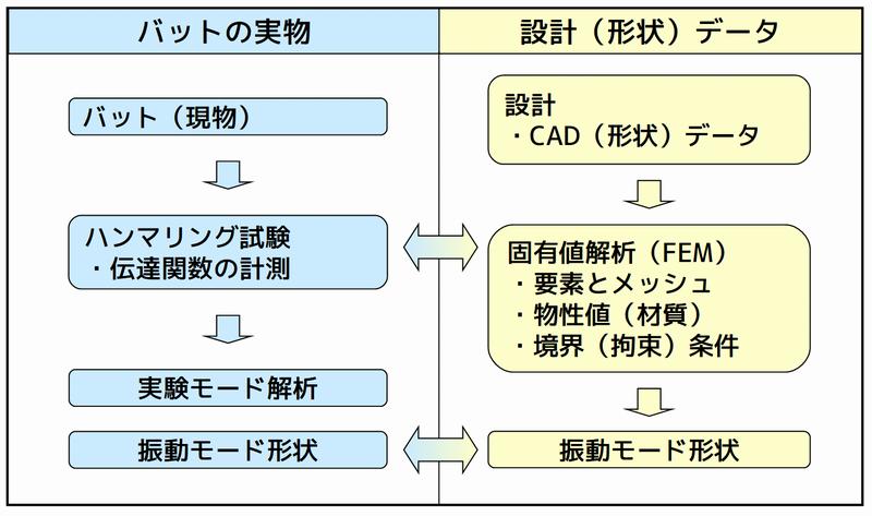 実験モード解析とFEM(固有値解析)の比較
