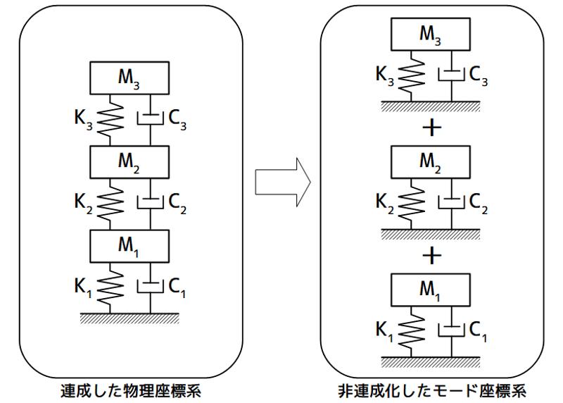 連成した物理座標系から非連成化したモード座標系のイメージ