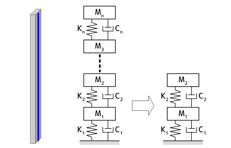 分布定数系から2自由度系の低次元化モデル作成イメージ
