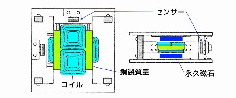 2次元ハイブリッド動吸振器の構造