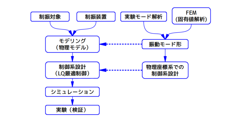 振動制御の主なプロセスフロー