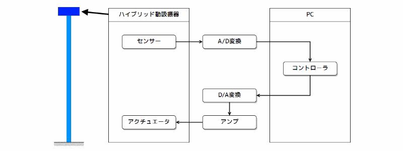 塔状構造物の振動制御実験装置の構成