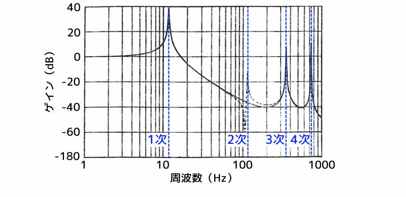 塔状構造物の振動モード形(変位モードとモーメントモード)