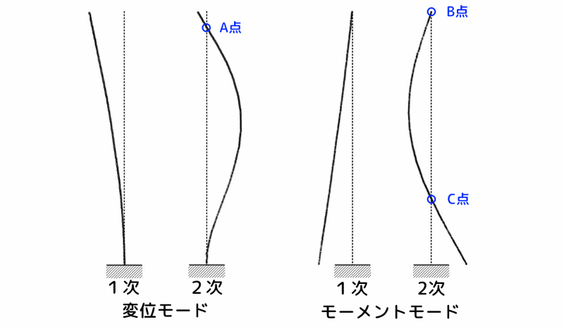 塔状構造物の1次と2次の振動モード形