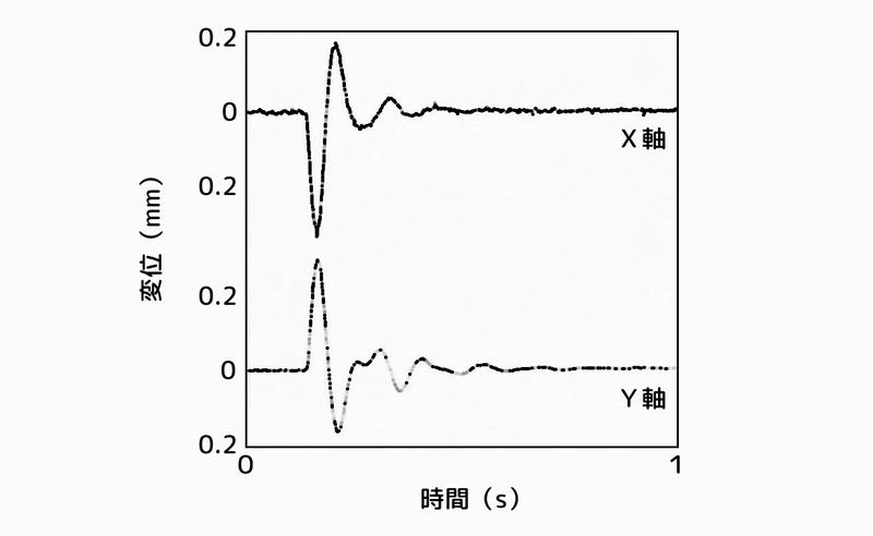 塔状構造物の応答:2次元ハイブリッド動吸振器でアクティブ制御