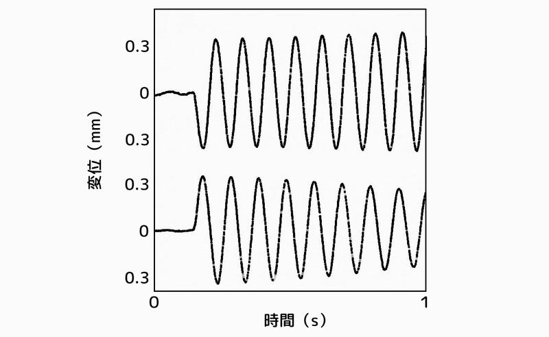 塔状構造物の応答:2次元ハイブリッド動吸振器なし