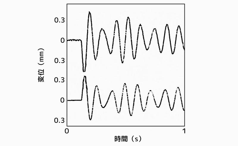 塔状構造物の応答:2次元ハイブリッド動吸振器付きで制御なし