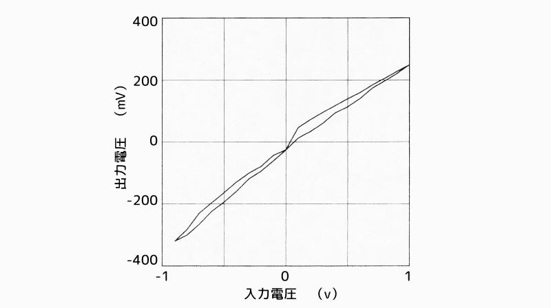 アクティブ動吸振器の特性