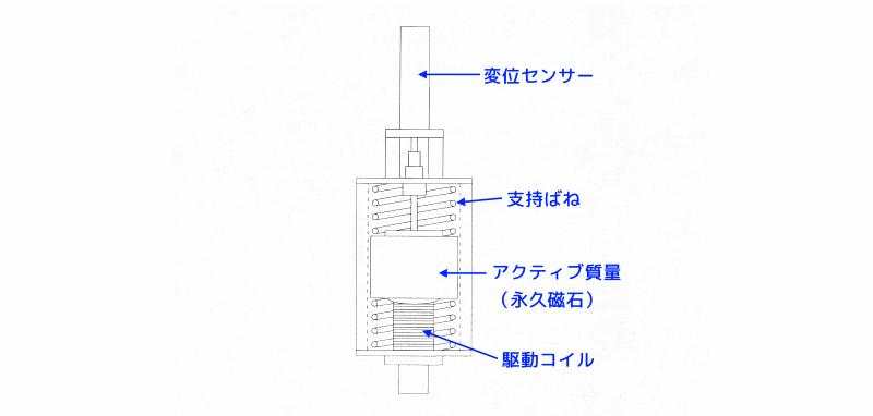 アクティブ動吸振器の構造