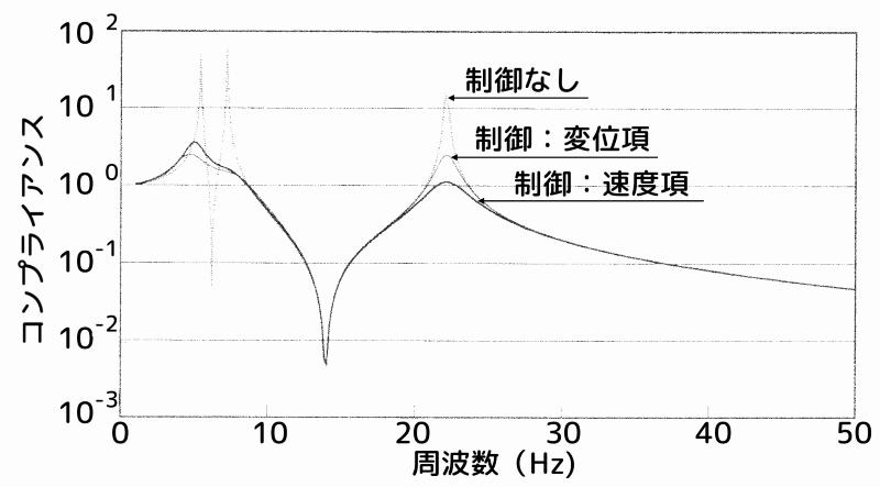 重み係数による周波数応答の比較