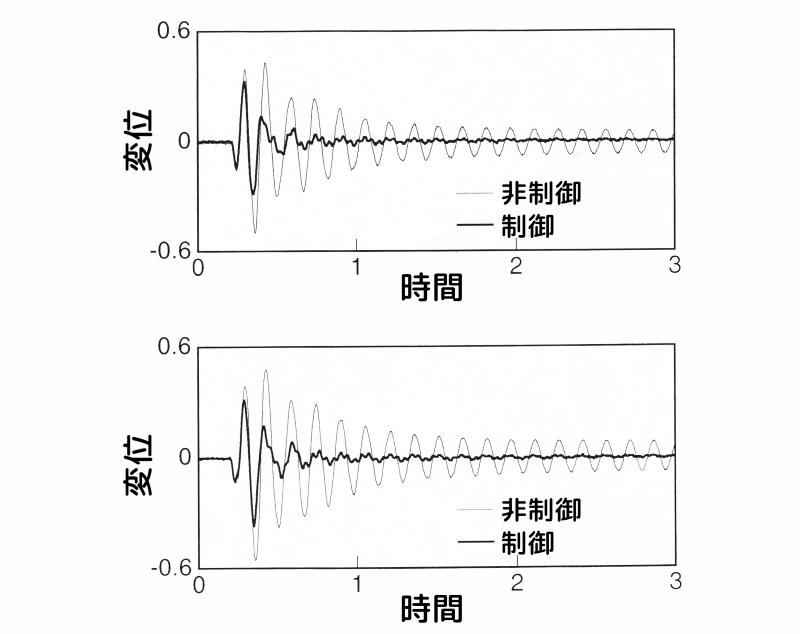 相対速度を含めた速度項に重みを掛けた場合のインパルス応答