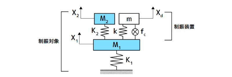 制振対象とアクティブ動吸振器の力学モデル