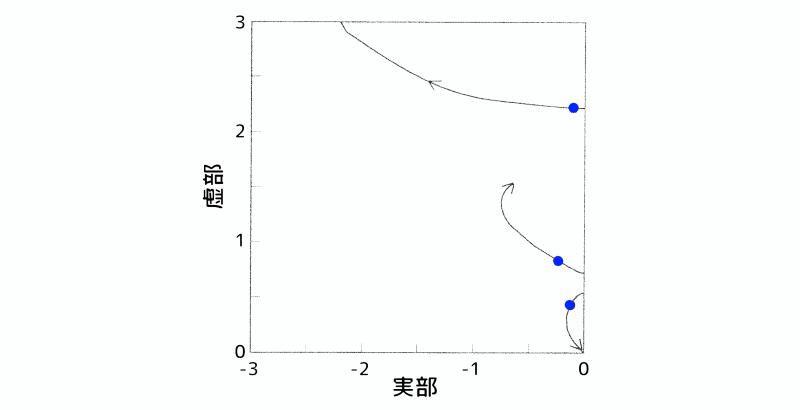 根軌跡図:質点1と質点2の変位項に重みを掛けた場合