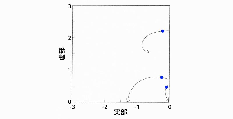 根軌跡図:質点1と質点2の速度項に重みを掛けた場合