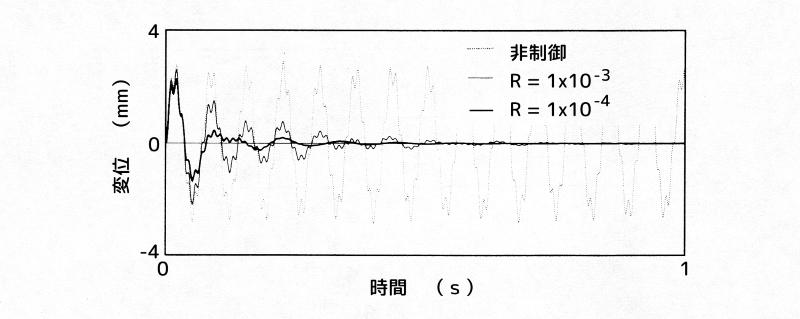 アクティブ動吸振器による制御例