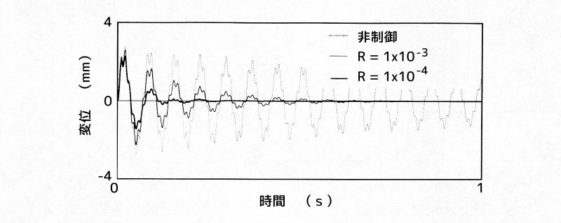 ハイブリッド動吸振器によるインパルス応答例