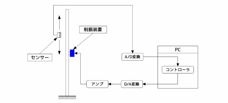 実験装置の構成