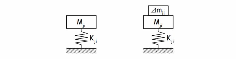 1自由度等価質量感応法のイメージ