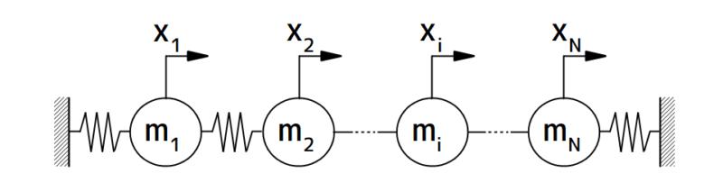 i次モードで振動するN自由度系モデル