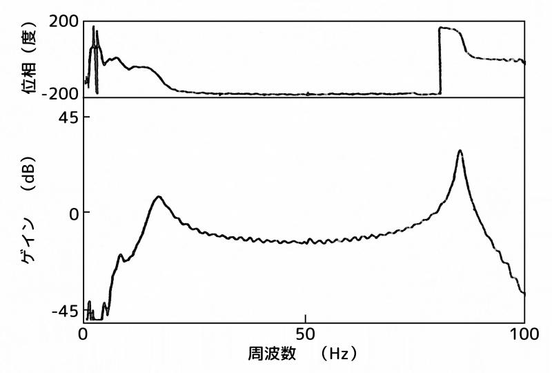 制振装置:B点(腹)、センサー:A点(最上部)