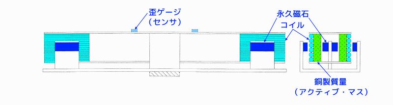 動吸振器型ハイブリッド動吸振器の構造