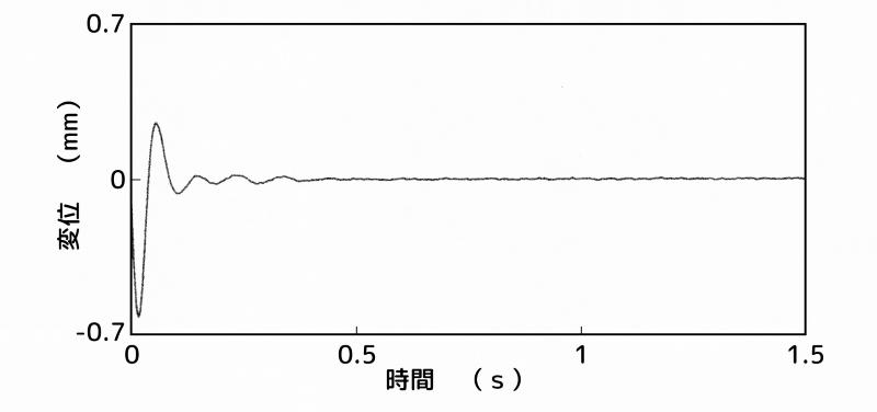制振装置:A点(最上部)、センサー:2次モードの節