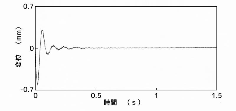 制振装置:A点(最上部)、センサー:B点(2次モードの腹)