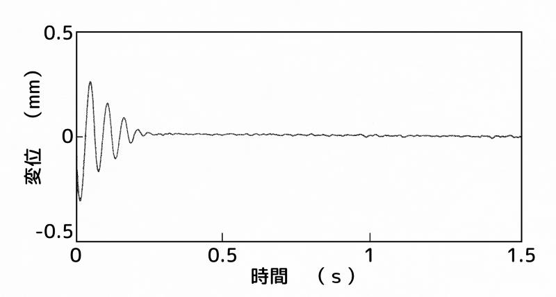 制振装置:B点(腹)、センサー:2次モードの節