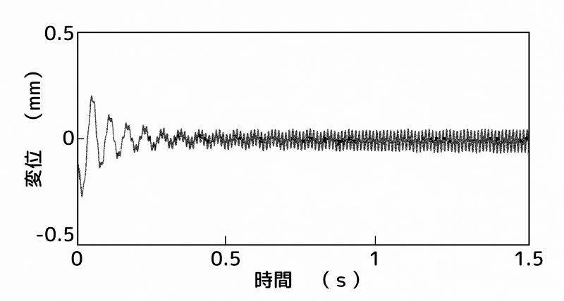 制振装置:B点(腹)、センサー:B点(2次モードの腹)