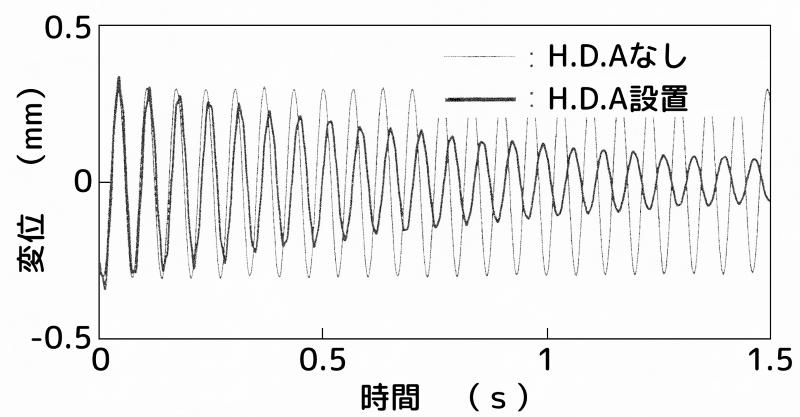 ハイブリッド動吸振器を点B(2次モードの節)に設置