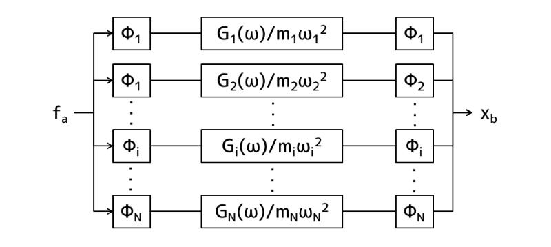 モード座標系におけるN自由度系構造物のブロック線図表示