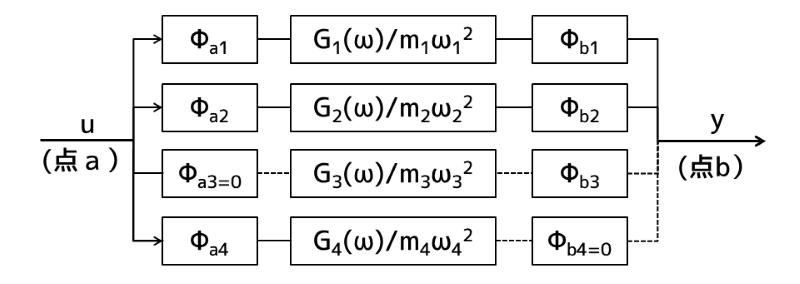振動モード形と不可制御・不可観測性(2/2)