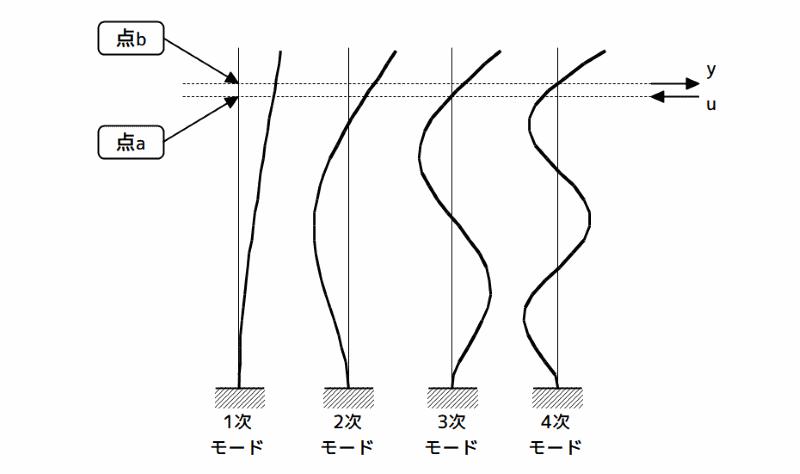振動モード形と不可制御・不可観測性(1/2)