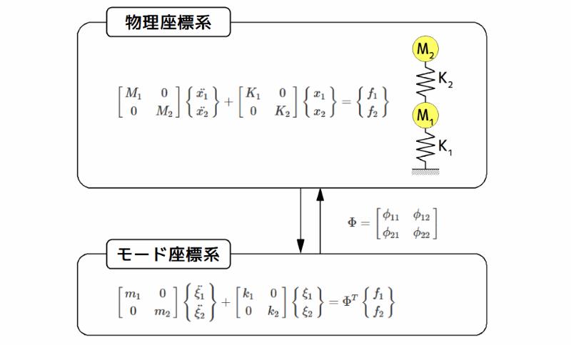 物理座標系とモード座標系との対応