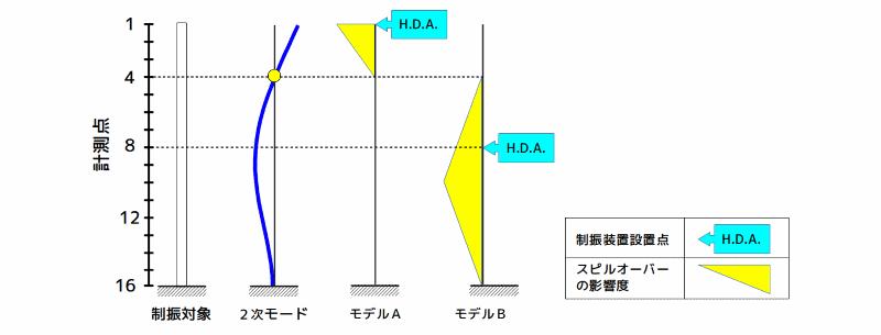 センサ設置位置と制御系の安定性