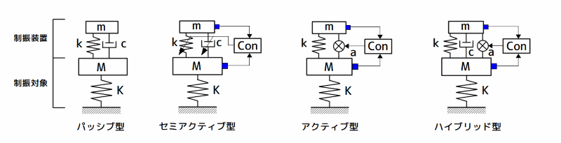 制振装置の分類
