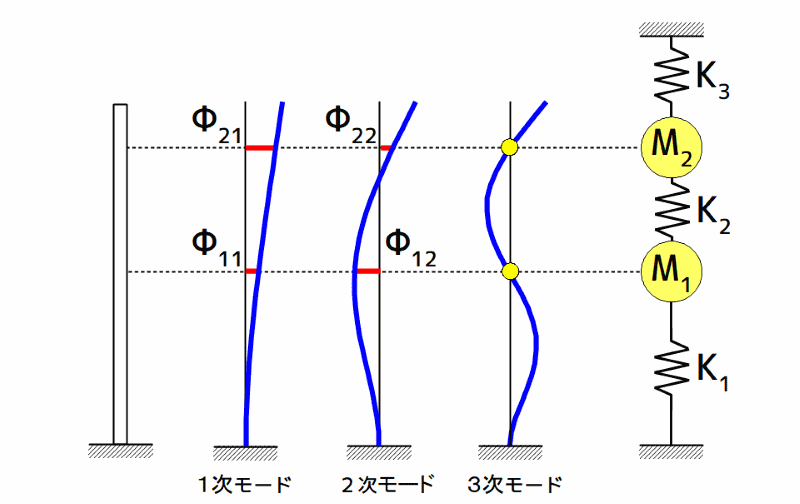 質量パラメータによる2質点系モデル作成法のイメージ