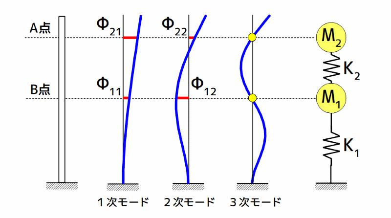質量・剛性パラメータによる2質点系モデル作成イメージ