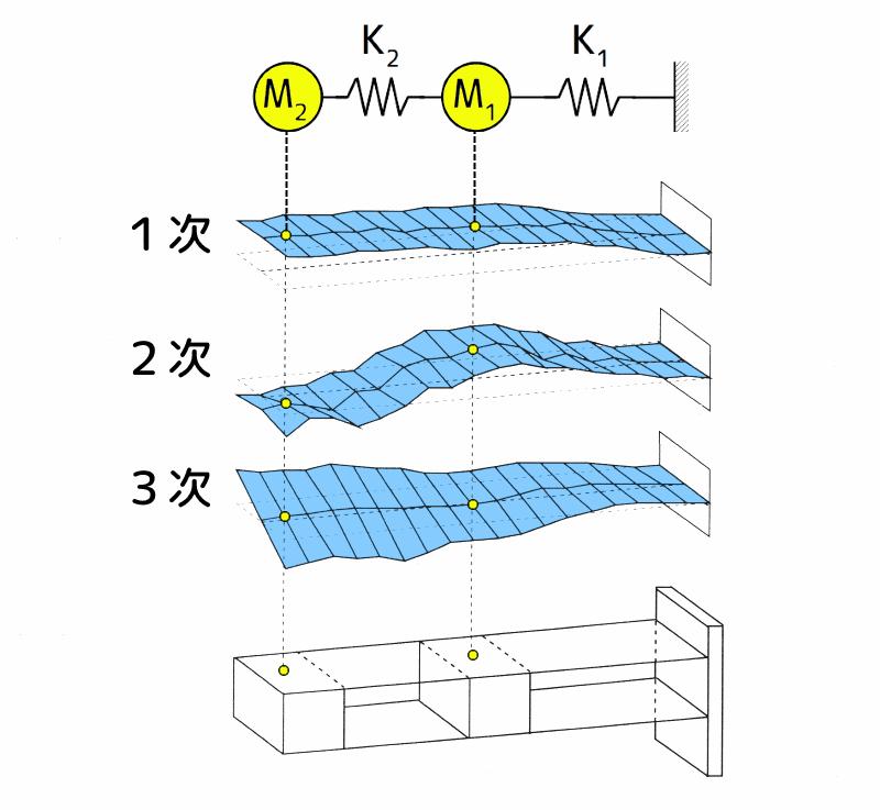 平行板ばね構造物の振動モード形と物理モデル