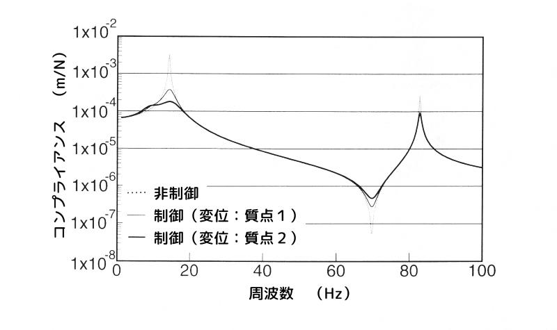 重み係数\(q_4\)と\(q_5\)による制振効果の比較