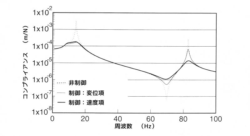 変位項と速度項に重みを掛けた場合の周波数応答の比較