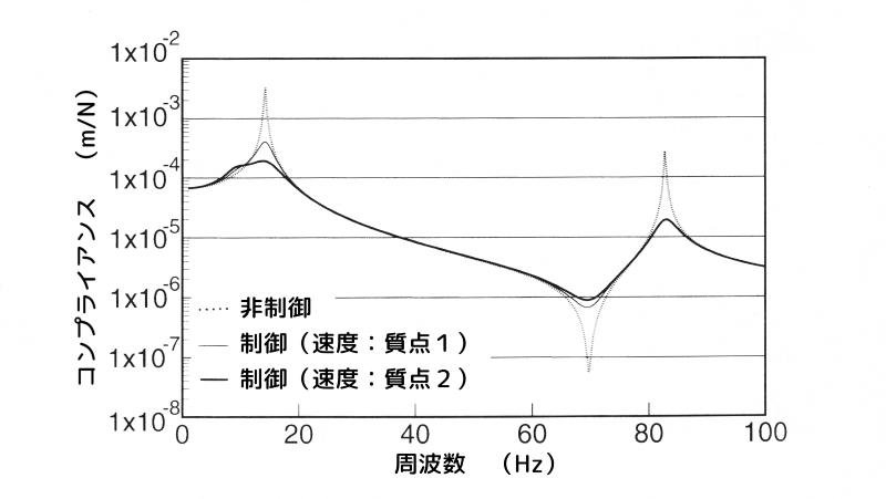重み係数\(q_1\)と\(q_2\)による制振効果の比較
