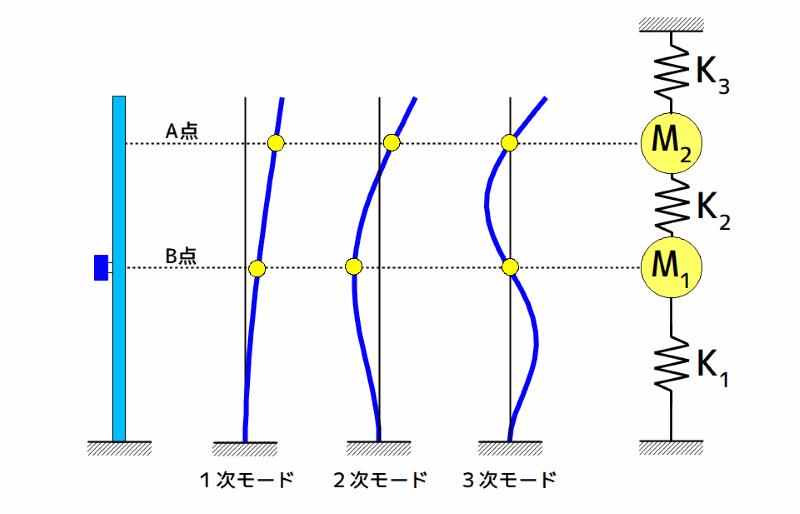 塔状構造物の振動モード形と物理モデル