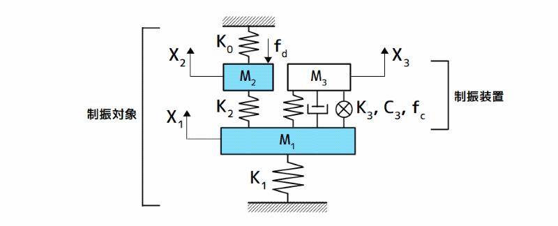 制振対象とハイブリッド動吸振器の力学モデル