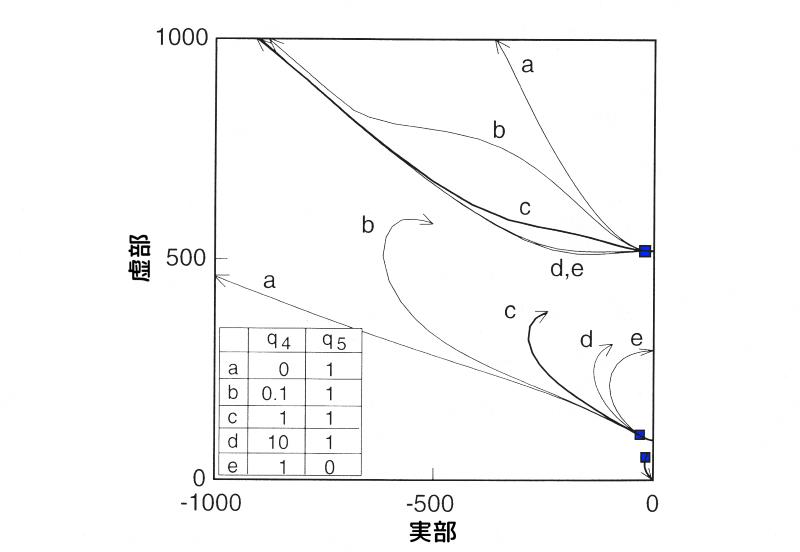 変位項に重みを掛けた場合の根軌跡図
