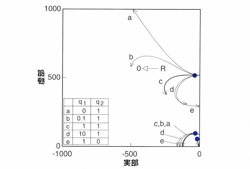 速度項に重みを掛けた場合の根軌跡図